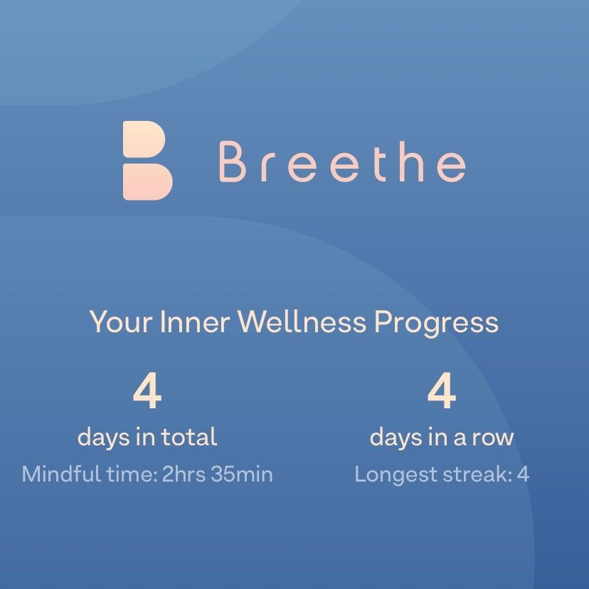 Your Inner Wellness Progress: 4 days in total. Mindful time: 2hrs 35min. 4 days in a row. Longest streak: 4